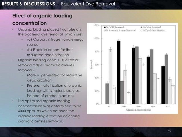 dye degradation thesis