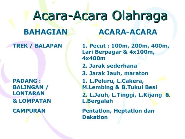 Acara-Acara Olahraga   BAHAGIAN           ACARA-ACARATREK / BALAPAN   1. Pecut : 100m, 200m, 400m,                 Lari Be...