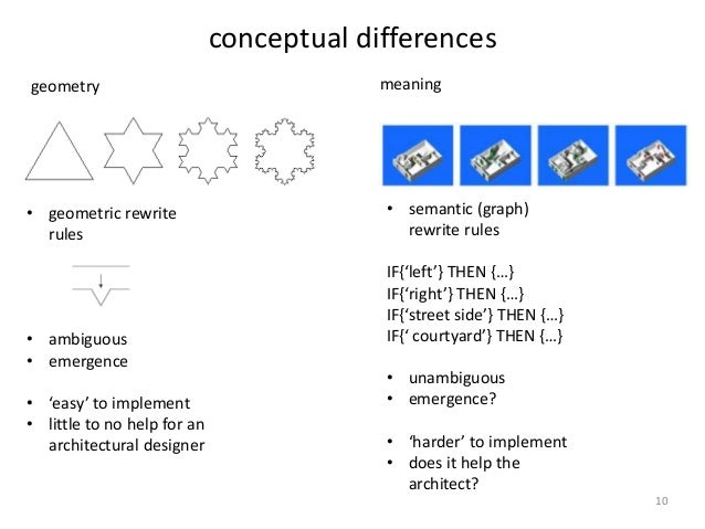 Perfect ... 10. Conceptual Differences Geometry Meaning ...