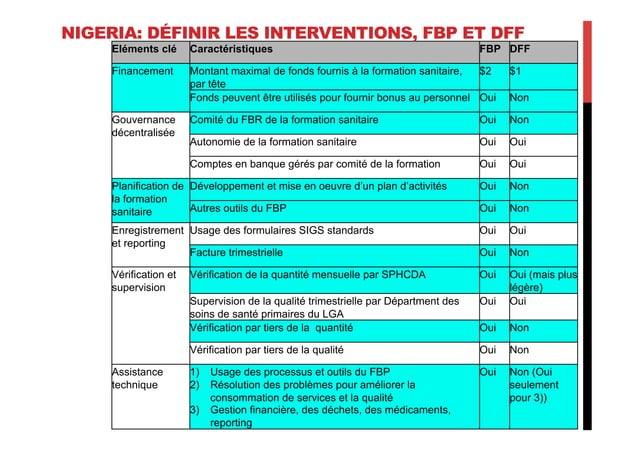 Eléments clé Caractéristiques FBP DFF Financement Montant maximal de fonds fournis à la formation sanitaire, par tête $2 $...