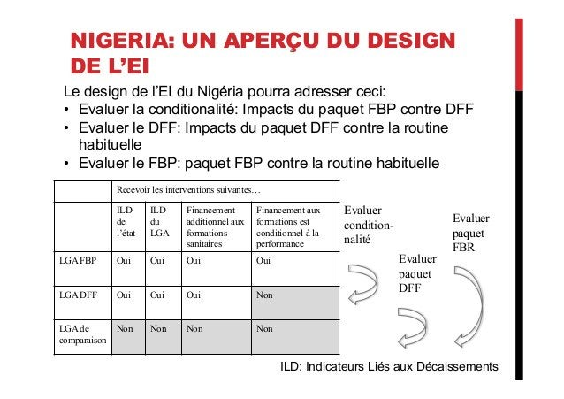 NIGERIA: UN APERÇU DU DESIGN DE L'EI Le design de l'EI du Nigéria pourra adresser ceci: • Evaluer la conditionalité: Impa...