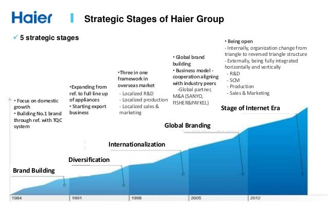 haier transnational strategy The author believes that these achievements are linked to and the correct brand strategy of haier,  (transnational management) strategy.
