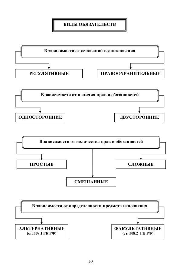 Виды обязательств в гражданском праве реферат 5239