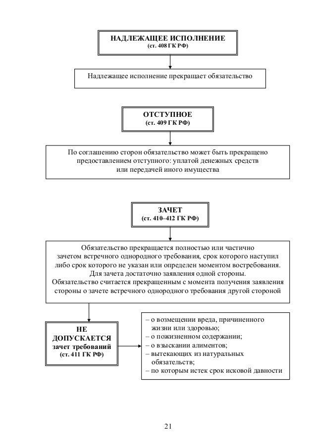 Римское право в таблицах и схемах.