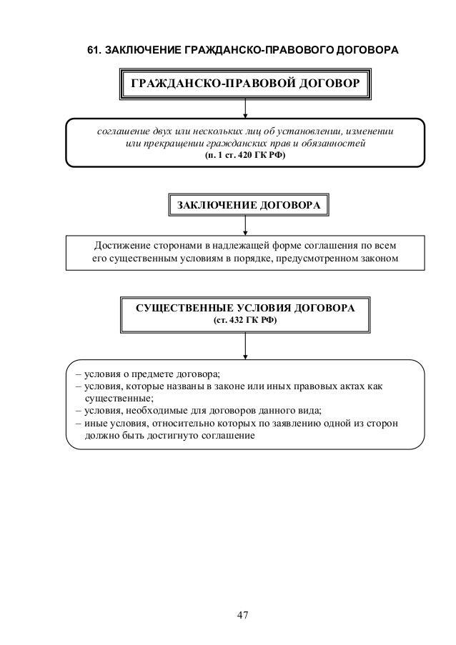в схемах порядок изменения договора