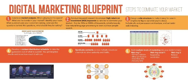Digital marketing blueprint malvernweather Gallery