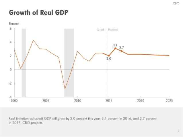 The Economic Outlook for 2015 to 2025: An Update in 18 Slides Slide 3