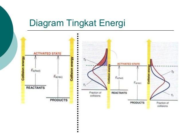 50773875 kinetika kimia pengaruh konsentrasi dan temperatur 24 diagram tingkat energi ccuart Image collections