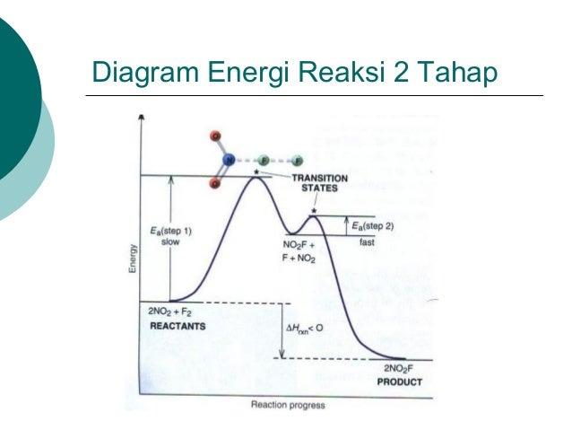 50773875 kinetika kimia diagram energi dan keadaan transisi 3 jenis reaksi 28 ccuart Image collections