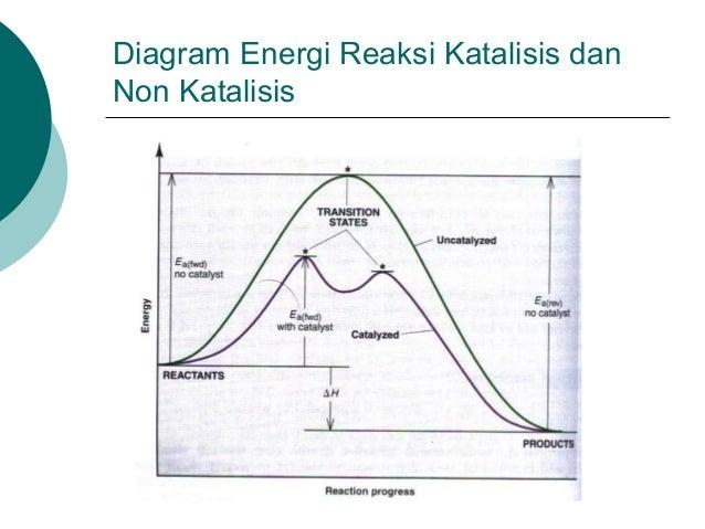50773875 kinetika kimia diagram energi reaksi 2 tahap 29 ccuart Image collections