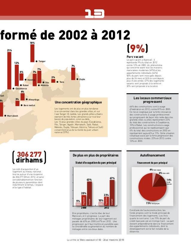 sformé de 2002 à 2012 21% 12% 10% 7% 7% 7% 8% 4% 4% 3% 2% Oujda Safi Casablanca Tanger Marrakech Rabat Meknés Khouribga Ben...