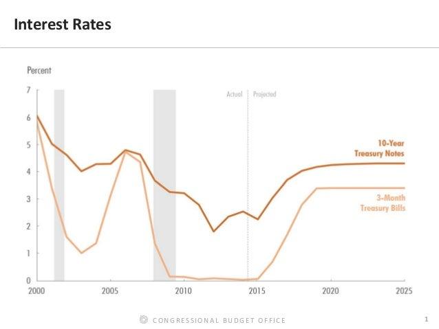 CBO's Assessment of the Long-Term Outlook for Interest Rates Slide 2