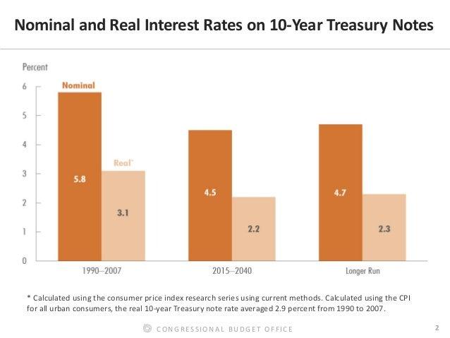 CBO's Assessment of the Long-Term Outlook for Interest Rates Slide 3