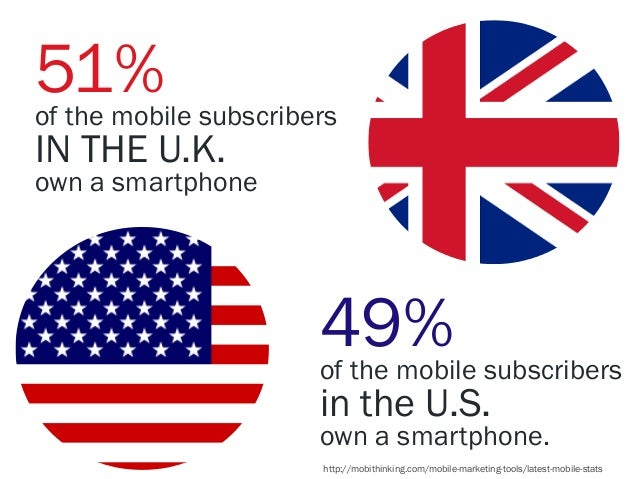 51%  of the mobile subscribers  IN THE U.K.  own a smartphone  49%  of the mobile subscribers  in the U.S.  own a smartpho...