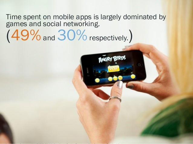 Time spent on mobile apps is largely dominated by games and social networking.  (49% and 30% respectively.)