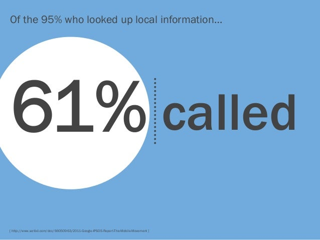 Of the 95% who looked up local information…  61% called [ http://www.scribd.com/doc/66050963/2011-Google-IPSOS-Report-The-...