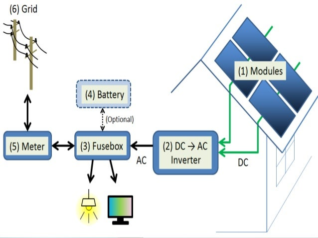 solar power plant flow diagram solar power plant cash flow model  solar power plant cash flow model