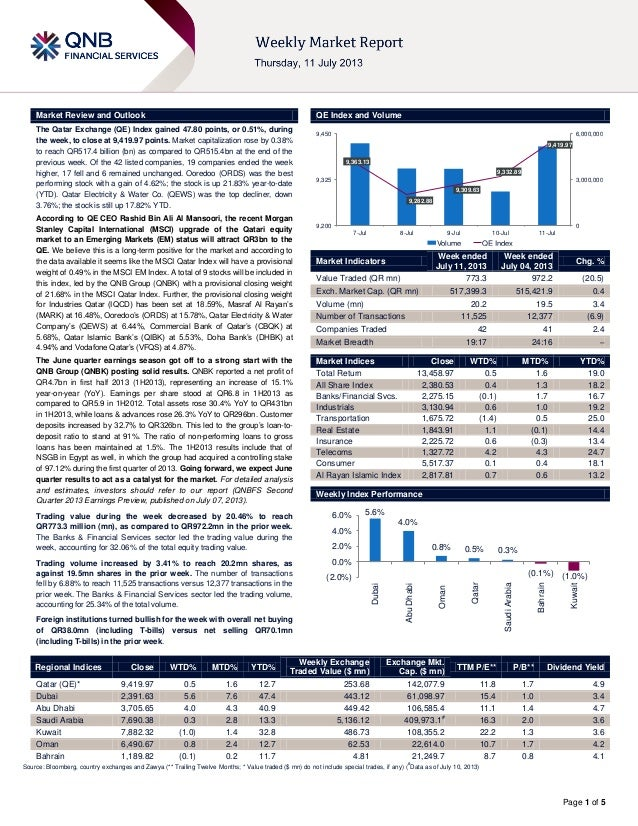 Page 1 of 5 Market Review and Outlook QE Index and Volume The Qatar Exchange (QE) Index gained 47.80 points, or 0.51%, dur...