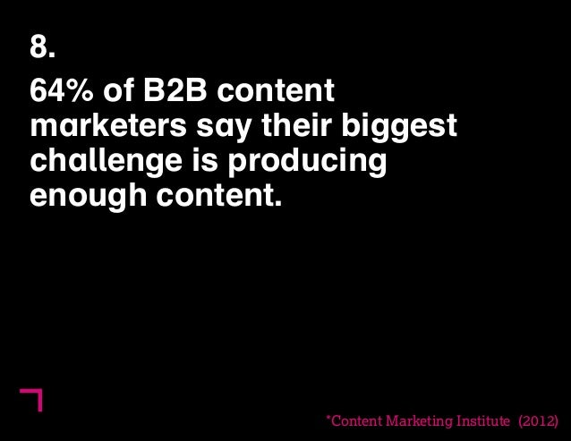8.  64% of B2B content  marketers say their biggest  challenge is producing  enough content.  *Content Marketing Institute...