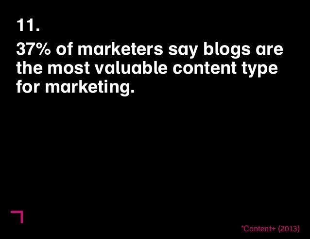 11.  37% of marketers say blogs are  the most valuable content type  for marketing.  *Content+ (2013)