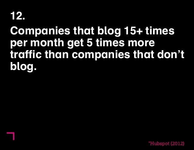 12.  Companies that blog 15+ times  per month get 5 times more  traffic than companies that don't  blog.  *Hubspot (2012)