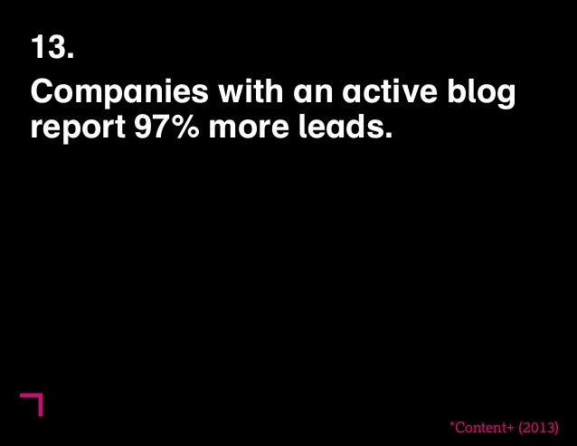 13.  Companies with an active blog  report 97% more leads.  *Content+ (2013)