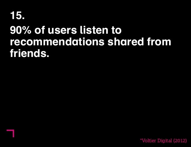 15.  90% of users listen to  recommendations shared from  friends.  *Voltier Digital (2012)