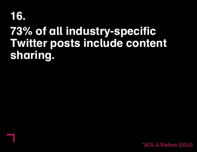 16.  73% of all industry-specific  Twitter posts include content  sharing.  *AOL & Nielsen (2012)