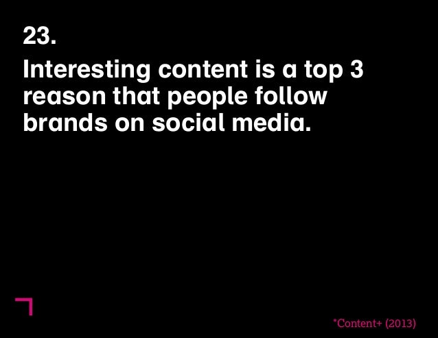 23.  Interesting content is a top 3  reason that people follow  brands on social media.  *Content+ (2013)