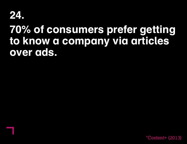 24.  70% of consumers prefer getting  to know a company via articles  over ads.  *Content+ (2013)