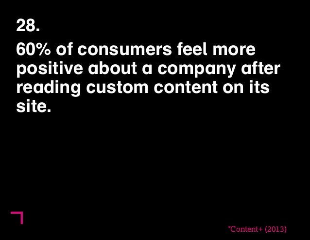 28.  60% of consumers feel more  positive about a company after  reading custom content on its  site.  *Content+ (2013)