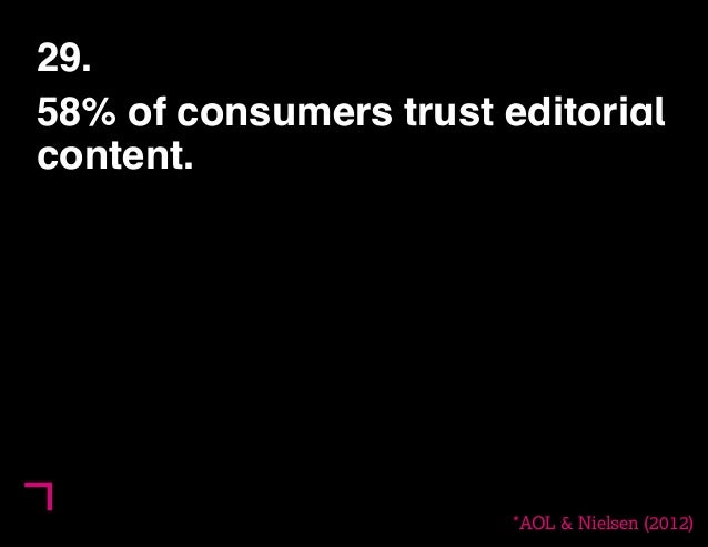 29.  58% of consumers trust editorial  content.  *AOL & Nielsen (2012)