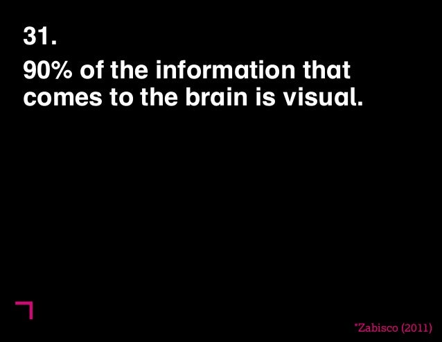 31.  90% of the information that  comes to the brain is visual.  *Zabisco (2011)