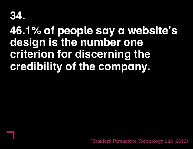 34.  46.1% of people say a website's  design is the number one  criterion for discerning the  credibility of the company.)...