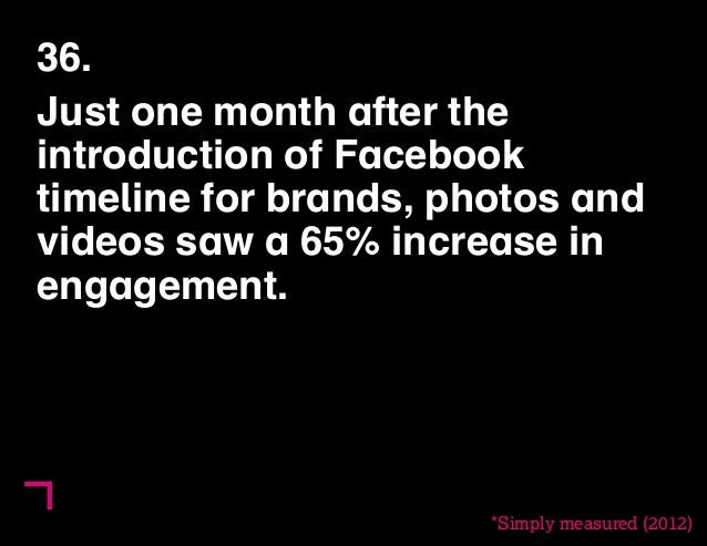 36.  Just one month after the  introduction of Facebook  timeline for brands, photos and  videos saw a 65% increase in  en...