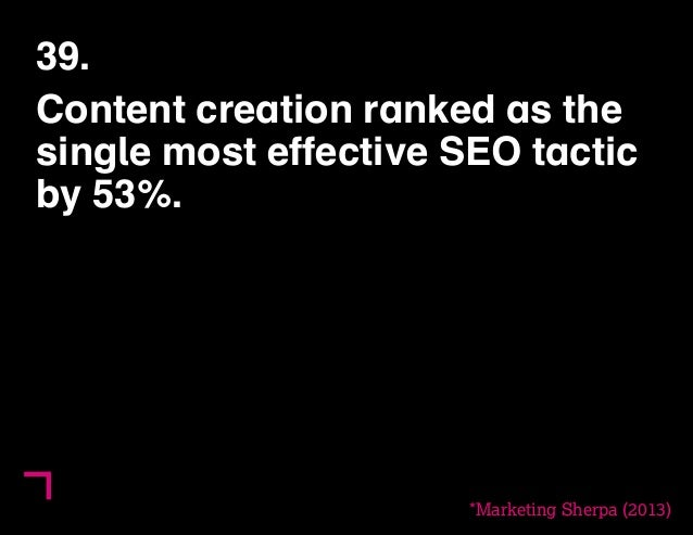 39.  Content creation ranked as the  single most effective SEO tactic  by 53%.  *Marketing Sherpa (2013)