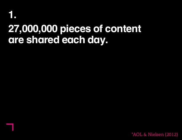 5  1.  27,000,000 pieces of content  are shared each day.  *AOL & Nielsen (2012)