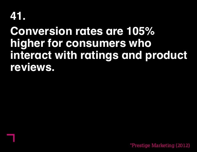 41.  Conversion rates are 105%  higher for consumers who  interact with ratings and product  reviews.  *Prestige Marketing...