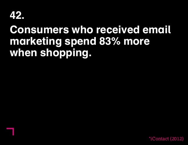 42.  Consumers who received email  marketing spend 83% more  when shopping.  *iContact (2012)