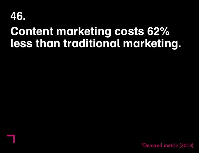 46.  Content marketing costs 62%  less than traditional marketing.  *Demand metric (2013)