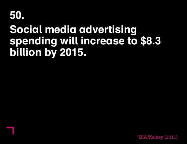 50.  Social media advertising  spending will increase to $8.3  billion by 2015.  *BIA/Kelsey (2011)