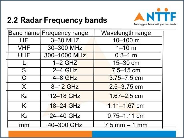 chandra shekhar unit 2  radar  feb 4 2016