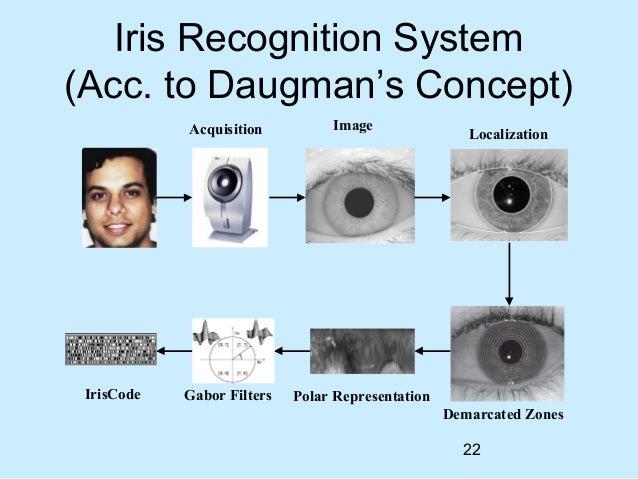 iris dissertation daugman The dramatic growth in practical applications for iris biometrics has  daugman, jg: new methods in iris  for iris recognition msc dissertation,.