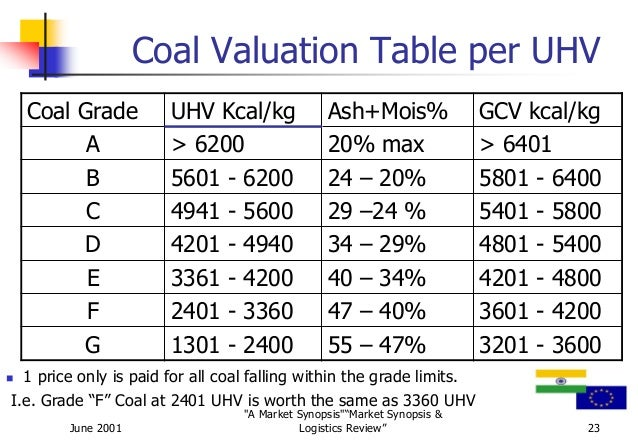 coal grading in india Domestic price fixation: government of india  hard coke and soft coke and also allowed coal india ltd to fix coal  grading/ classification of coal and.