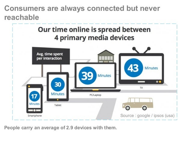 Consumers are always connected but never reachable People carry an average of 2.9 devices with them. Source : google / ips...