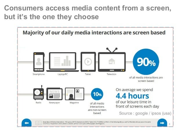 Consumers access media content from a screen, but it's the one they choose Source : google / ipsos (usa)