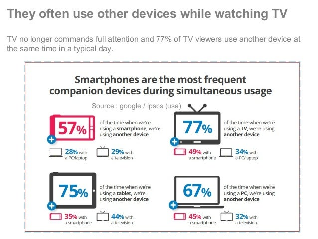They often use other devices while watching TV TV no longer commands full attention and 77% of TV viewers use another devi...