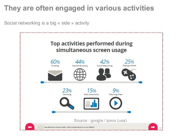 They are often engaged in various activities Social networking is a big « side » activity Source : google / ipsos (usa)