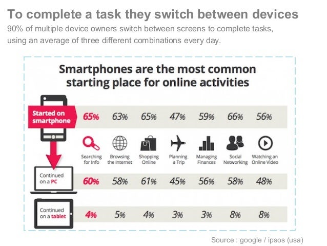 To complete a task they switch between devices 90% of multiple device owners switch between screens to complete tasks, usi...