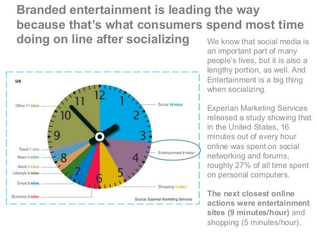 Branded entertainment is leading the way because that's what consumers spend most time doing on line after socializing We ...